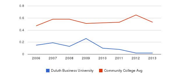 Duluth Business University Diversity Score&nbsp(2006-2013)