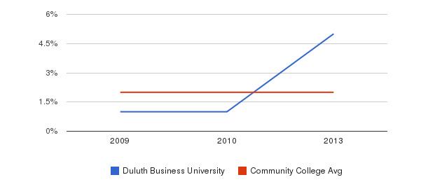 Duluth Business University More&nbsp(2009-2013)