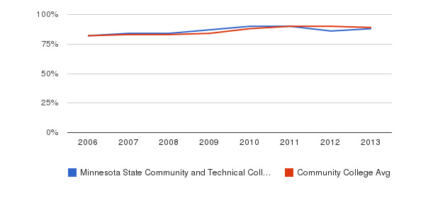 Minnesota State Community and Technical College % Students Receiving Some Financial Aid&nbsp(2006-2013)