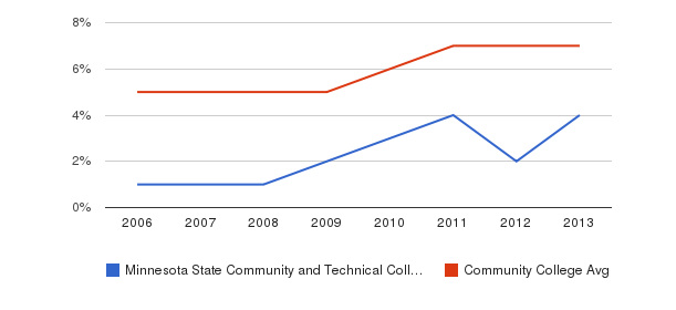 Minnesota State Community and Technical College Hispanic&nbsp(2006-2013)
