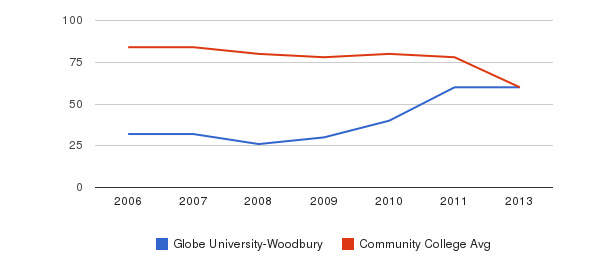 Globe University-Woodbury Total Faculty&nbsp(2006-2013)