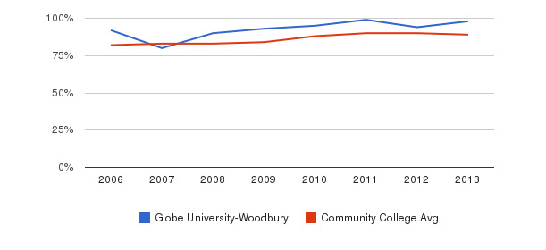 Globe University-Woodbury % Students Receiving Some Financial Aid&nbsp(2006-2013)