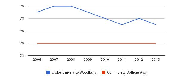 Globe University-Woodbury Asian&nbsp(2006-2013)