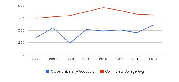 Globe University-Woodbury Full-Time Students&nbsp(2006-2013)