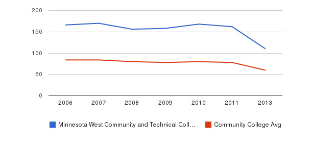 Minnesota West Community and Technical College Total Faculty&nbsp(2006-2013)
