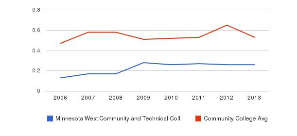 Minnesota West Community and Technical College Diversity Score&nbsp(2006-2013)