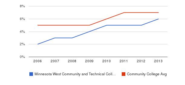Minnesota West Community and Technical College Hispanic&nbsp(2006-2013)