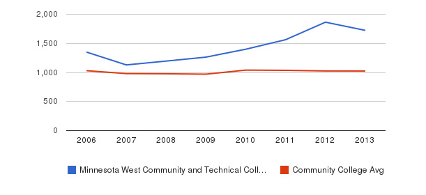Minnesota West Community and Technical College Part-Time Students&nbsp(2006-2013)