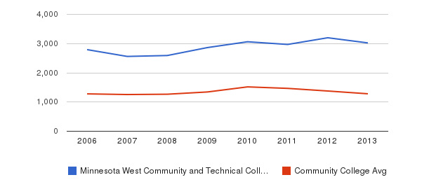 Minnesota West Community and Technical College Total Enrollment&nbsp(2006-2013)