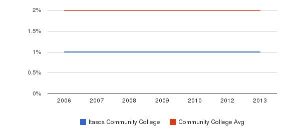 Itasca Community College Asian&nbsp(2006-2013)