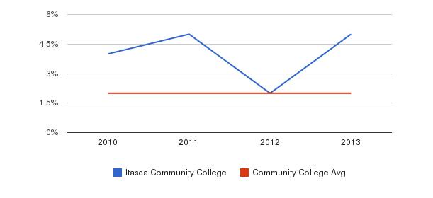 Itasca Community College More&nbsp(2010-2013)
