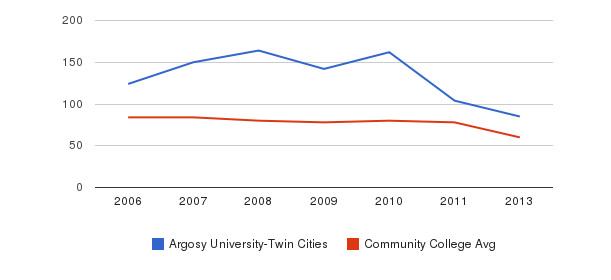 Argosy University-Twin Cities Total Faculty&nbsp(2006-2013)