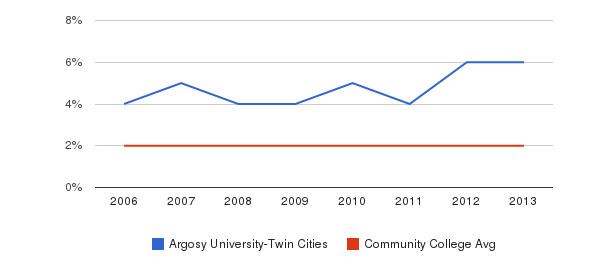 Argosy University-Twin Cities Asian&nbsp(2006-2013)