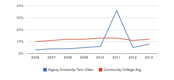 Argosy University-Twin Cities Black&nbsp(2006-2013)