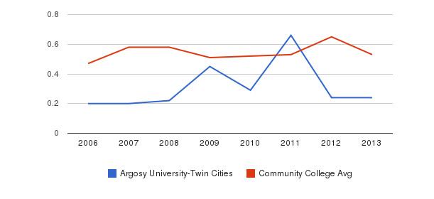 Argosy University-Twin Cities Diversity Score&nbsp(2006-2013)