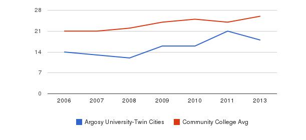 Argosy University-Twin Cities student staff&nbsp(2006-2013)