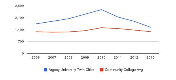 Argosy University-Twin Cities Total Enrollment&nbsp(2006-2013)