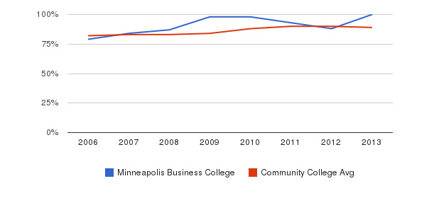 Minneapolis Business College % Students Receiving Some Financial Aid&nbsp(2006-2013)