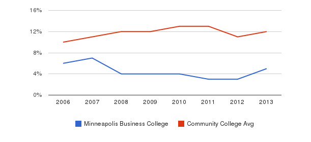 Minneapolis Business College Black&nbsp(2006-2013)