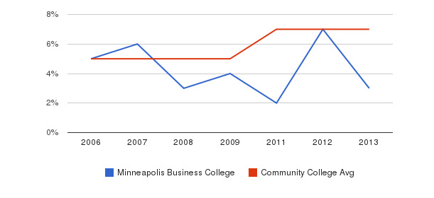 Minneapolis Business College Hispanic&nbsp(2006-2013)