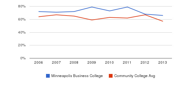 Minneapolis Business College White&nbsp(2006-2013)