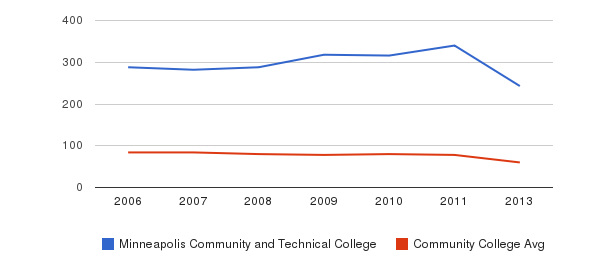 Minneapolis Community and Technical College Total Faculty&nbsp(2006-2013)