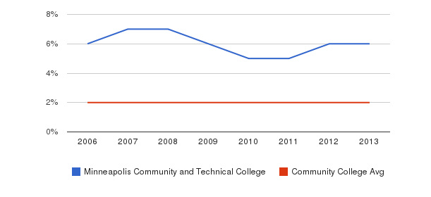 Minneapolis Community and Technical College Asian&nbsp(2006-2013)