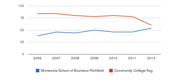 Minnesota School of Business-Richfield Total Faculty&nbsp(2006-2013)