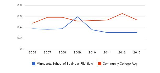 Minnesota School of Business-Richfield Diversity Score&nbsp(2006-2013)