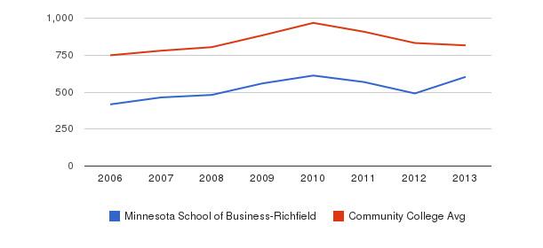 Minnesota School of Business-Richfield Full-Time Students&nbsp(2006-2013)