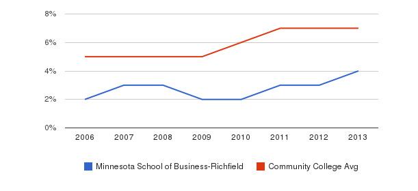 Minnesota School of Business-Richfield Hispanic&nbsp(2006-2013)
