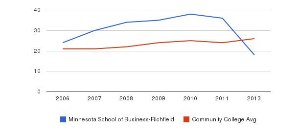 Minnesota School of Business-Richfield student staff&nbsp(2006-2013)