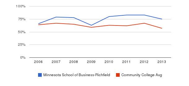 Minnesota School of Business-Richfield White&nbsp(2006-2013)