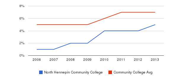 North Hennepin Community College Hispanic&nbsp(2006-2013)