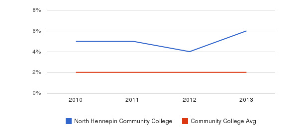 North Hennepin Community College More&nbsp(2010-2013)