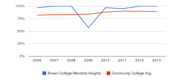 Brown College-Mendota Heights % Students Receiving Some Financial Aid&nbsp(2006-2013)
