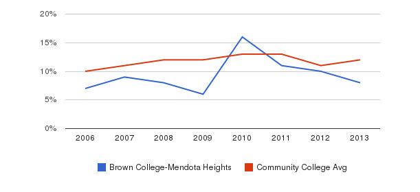 Brown College-Mendota Heights Black&nbsp(2006-2013)