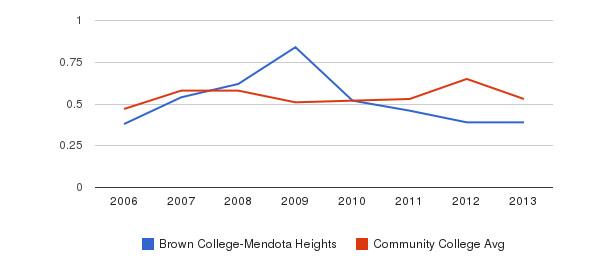 Brown College-Mendota Heights Diversity Score&nbsp(2006-2013)