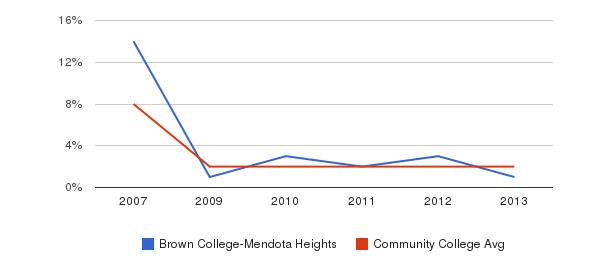 Brown College-Mendota Heights More&nbsp(2007-2013)