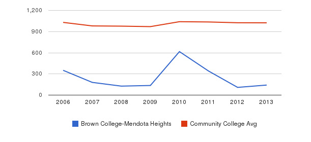 Brown College-Mendota Heights Part-Time Students&nbsp(2006-2013)