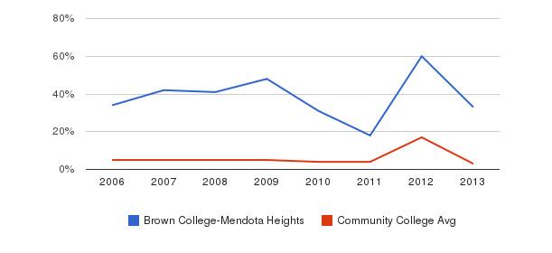 Brown College-Mendota Heights Unknown&nbsp(2006-2013)