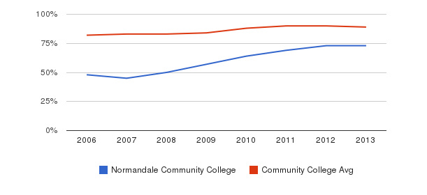 Normandale Community College % Students Receiving Some Financial Aid&nbsp(2006-2013)