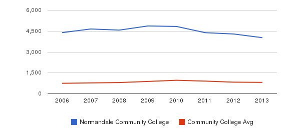 Normandale Community College Full-Time Students&nbsp(2006-2013)