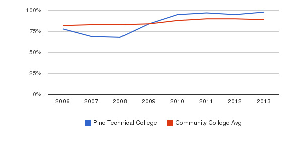 Pine Technical College % Students Receiving Some Financial Aid&nbsp(2006-2013)