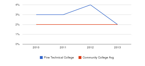 Pine Technical College More&nbsp(2010-2013)