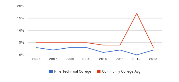 Pine Technical College Unknown&nbsp(2006-2013)