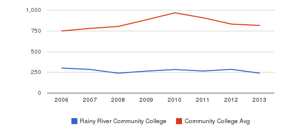 Rainy River Community College Full-Time Students&nbsp(2006-2013)