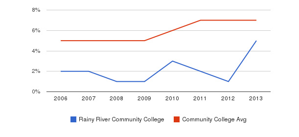 Rainy River Community College Hispanic&nbsp(2006-2013)