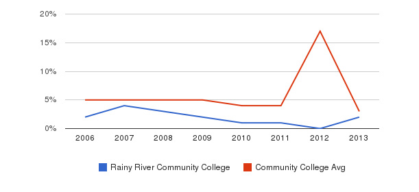 Rainy River Community College Unknown&nbsp(2006-2013)