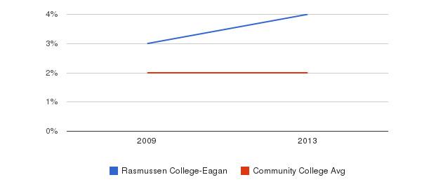 Rasmussen College-Eagan Asian&nbsp(2009-2013)